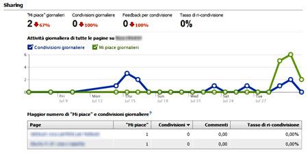 Figura 6: Insights sul il tuo dominio, sezione Sharing