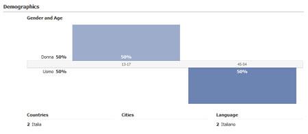 Figura 7: Insights sul il tuo dominio, sezione Demographics