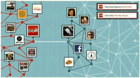 Figura 9: Il grafo del sito di recensioni di ristoranti Yelp