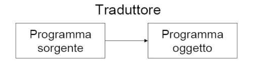 Il ruolo principale del traduttore