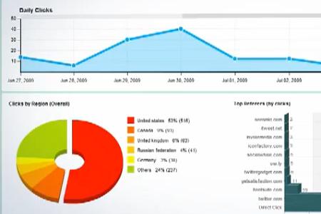 Figura 4: Statistiche di condivisione