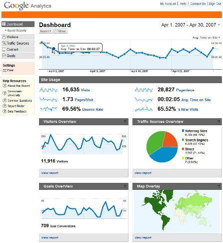 Google Analytics - Dashboard elaborata