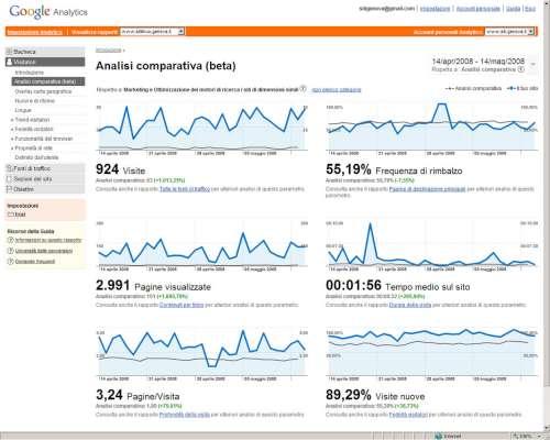 Google Analytics - Sezione visitatori