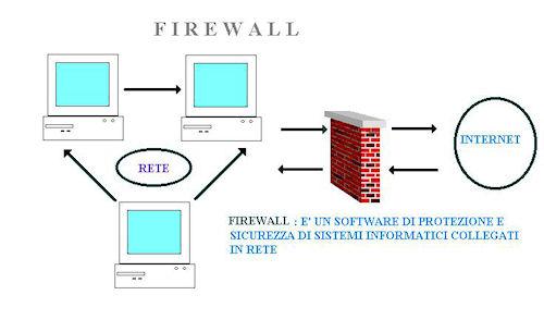 Esempio generale di schema di firewall