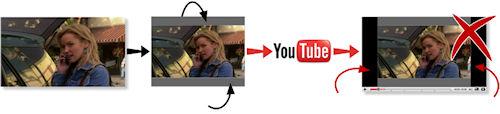 Esempio di gestione non corretta del formato video