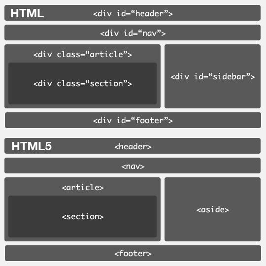 La nuova struttura di una pagina web introdotta da HTML5
