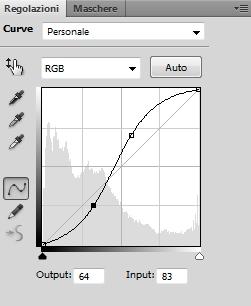 Grafico delle curve
