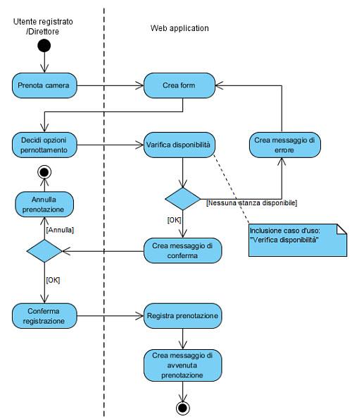 Figura 5: Flusso di un'applicazione Web