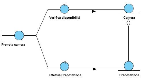 Figura 3: Entity, Boundary e Control per la prenotazione di una camera