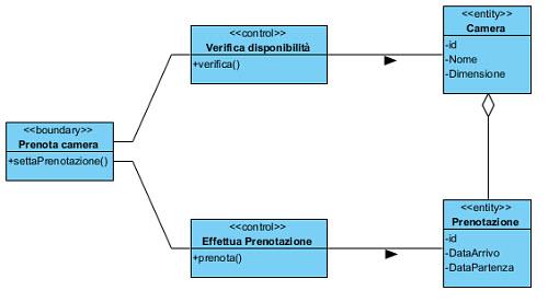 Figura 4: Entity, Boundary e Control elaborato