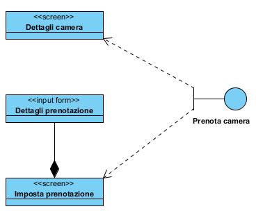 Figura 6: Corrispondenza fra classi