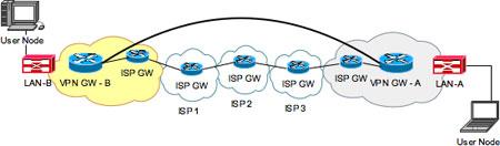 Tipologie di VPN