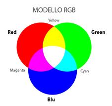 Modello di colore RGB