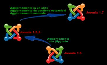 Metodi aggiornamento Joomla 1.7