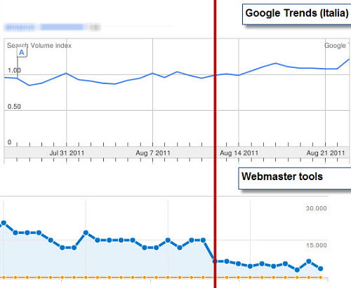 Figura 2: Le impression di un sito e quelle di Google Trends per una medesima chiave