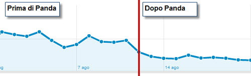 Figura 3: Un sito che mostra un calo di visite da Google dopo il 12 Agosto