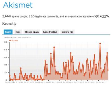 Le statistiche con Akismet