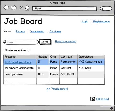 dashboard dell'applicazione