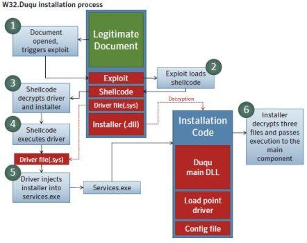 Processo di installazione di W32.Duqu