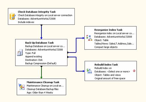 Rebuild Index Task