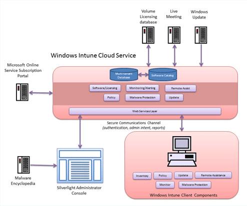 L'architettura di Windows Intune