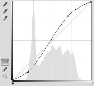 Livello di regolazione Curve 1