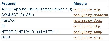 I moduli di backend per mod_proxy
