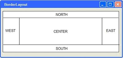 esempio di border layout
