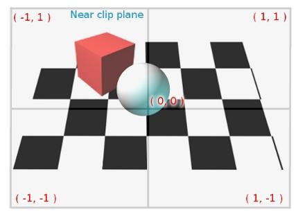 OpenGL ES: coordinate