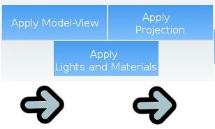 OpenGL ES: rendering pipeline