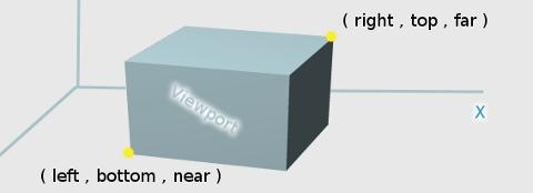 OpenGL ES: view frustum box