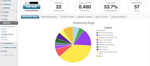 Report generato con P3 per WordPress