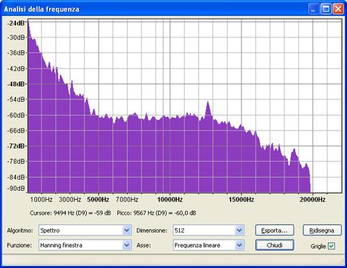 Esempio di analisi frequenza