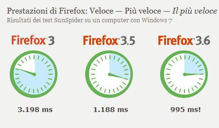 Raffronto fra diverse versioni di Firefox