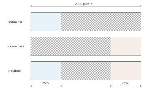 Costruzione grafica delle false colonne scorrevoli