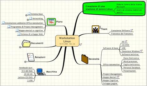 Mappa generale del progetto