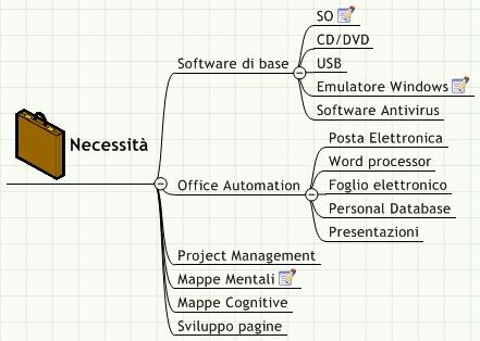 Mappa delle necessità