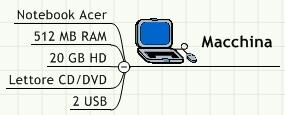 Schema requisiti hardware