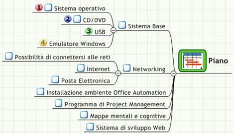 Mappa piano operativo