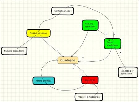 Esempio di mappa cognitiva