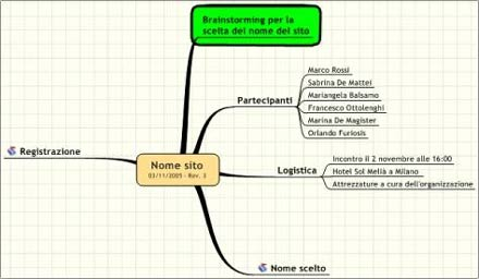 Mappa mentale per l'organizzazione di un brainstorming
