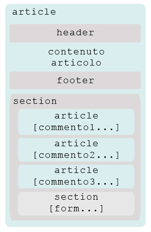 schema template html5 [article]