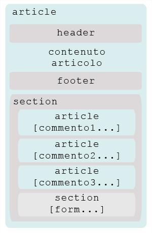 schema template html5 [article]