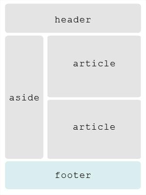 schema template html5 [footer]