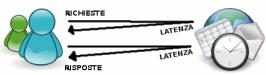 rappresentazione di una richiesta ad un server con latenza e risposta