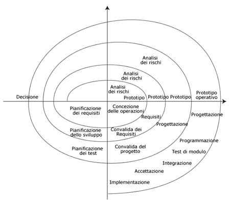 Modello a spirale
