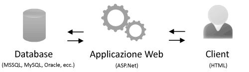 Funzionamento di una applicazione server