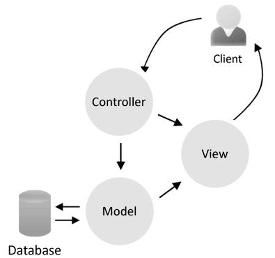 Divisione dei ruoli in MVC