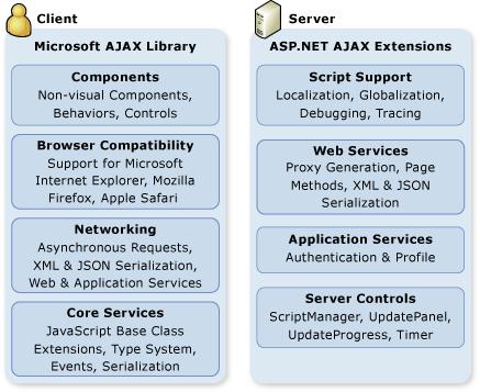 Struttura dei framework