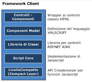 Gerarchia nel framework client